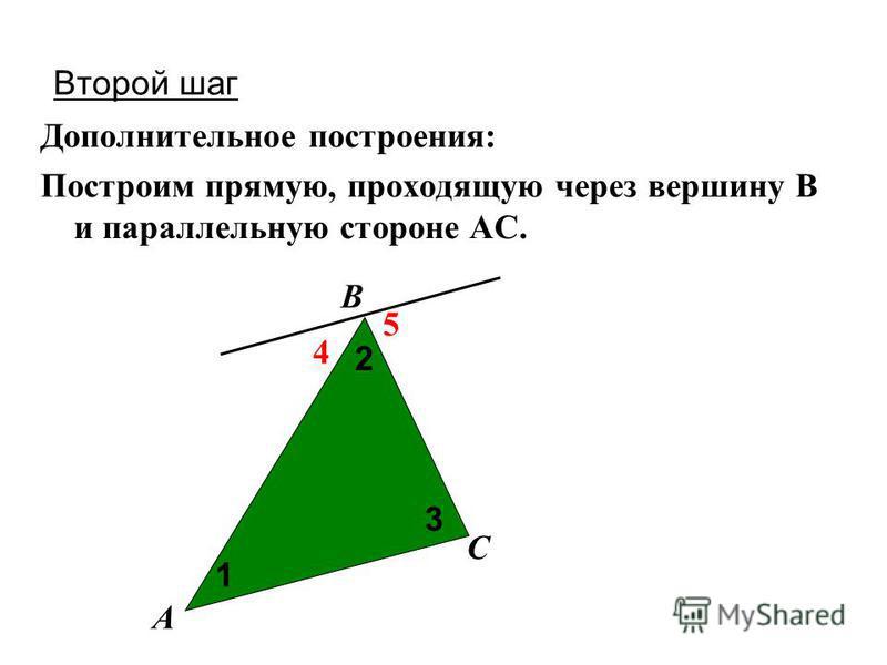 Второй шаг Дополнительное построения: Построим прямую, проходящую через вершину В и параллельную стороне АС. А С В 4 5 2 1 3