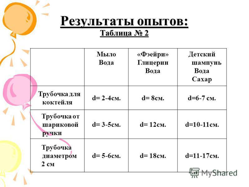 Мыло Вода «Фэейри» Глицерин Вода Детский шампунь Вода Сахар Трубочка для коктейля d= 2-4cм.d= 8 см.d=6-7 см. Трубочка от шариковой ручки d= 3-5 см.d= 12 см.d=10-11 см. Трубочка диаметром 2 см d= 5-6 см.d= 18 см.d=11-17 см. Результаты опытов: Таблица