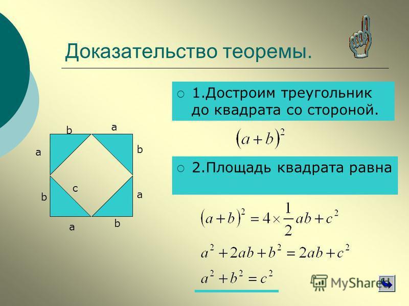 Доказательство теоремы. 1. Достроим треугольник до квадрата со стороной. a b с a b a b a b 2. Площадь квадрата равна