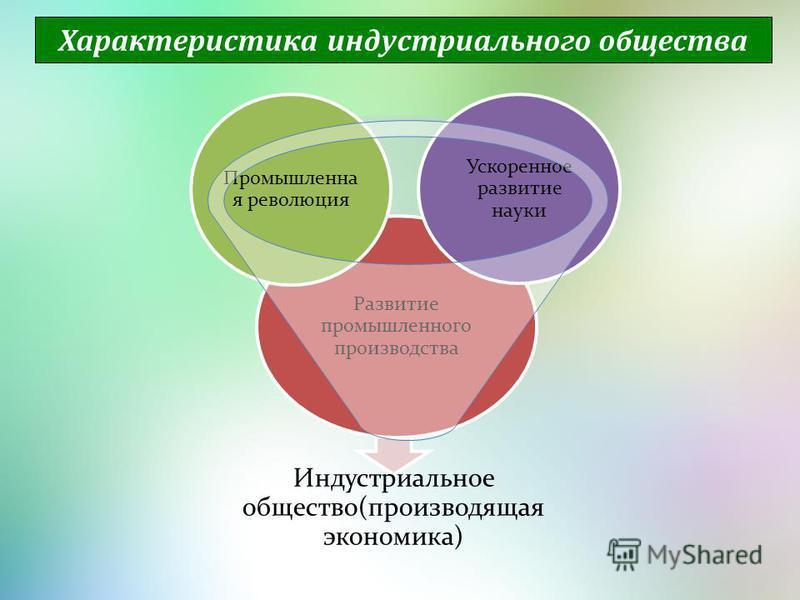 Характеристика индустриального общества Индустриальное общество(производящая экономика) Развитие промышленного производства Промышленна я революция Ускоренное развитие науки