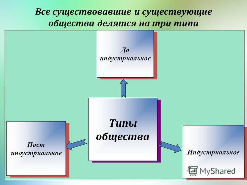 Все существовавшие и существующие общества делятся на три типа Типы общества До индустриальное Индустриальное Пост индустриальное