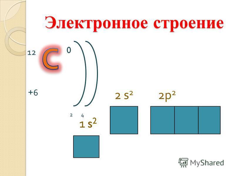 1 s 2 2 s22 s2 2p 2 12 0 24 +6+6 Электронное строение