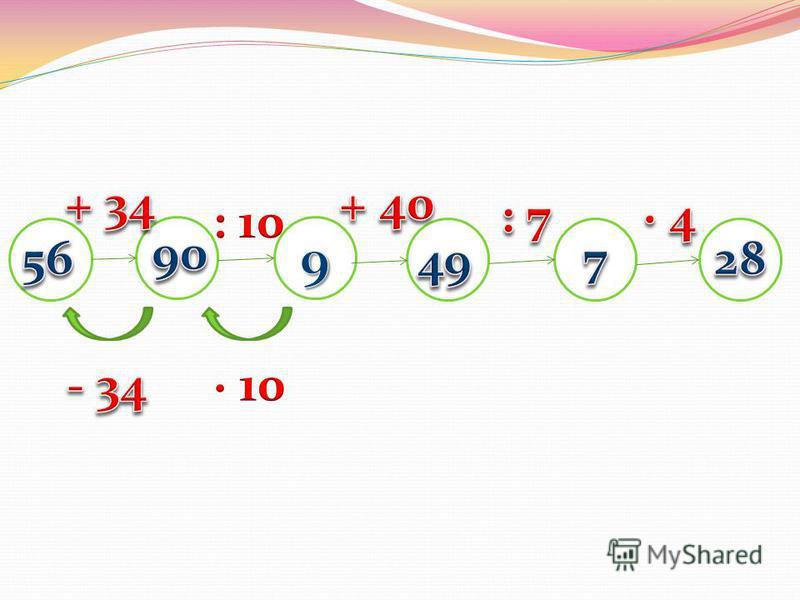 Урок математики во 2-б классе Учитель: Комарова М.Н.