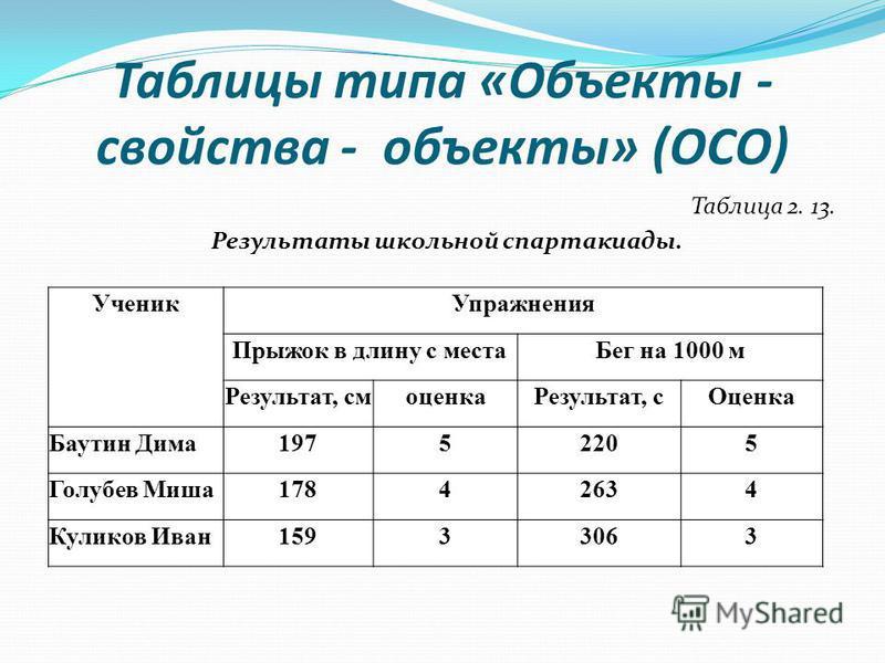 Таблицы типа «Объекты - свойства - объекты» (ОСО) Таблица 2. 13. Результаты школьной спартакиады. Ученик Упражнения Прыжок в длину с места Бег на 1000 м Результат, см оценка Результат, с Оценка Баутин Дима 19752205 Голубев Миша 17842634 Куликов Иван