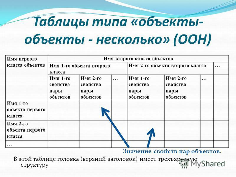 Таблицы типа «объекты- объекты - несколько» (ООН) Значение свойств пар объектов. В этой таблице головка (верхний заголовок) имеет трехъярусную структуру Имя первого класса объектов Имя второго класса объектов Имя 1-го объекта второго класса Имя 2-го