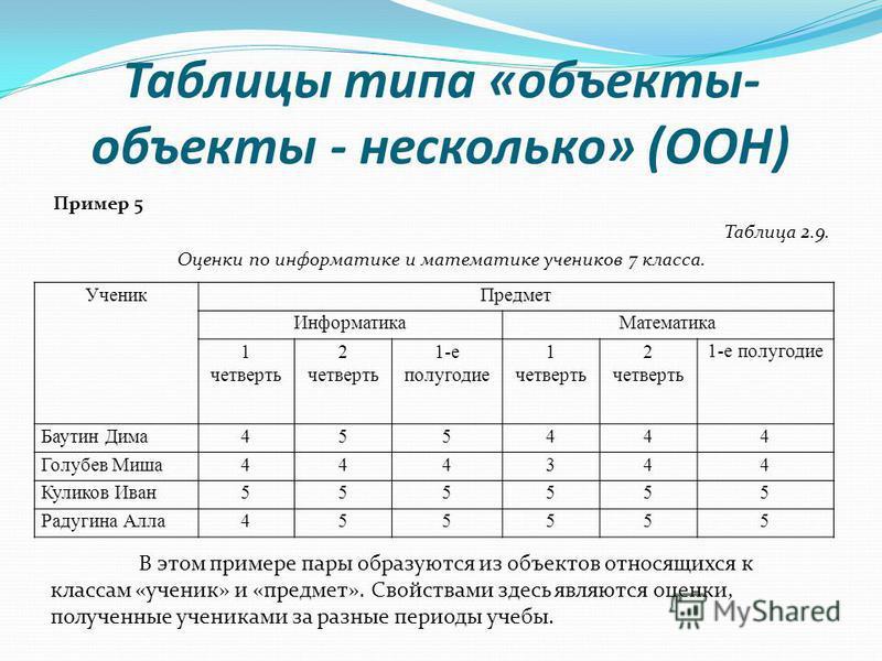 Таблицы типа «объекты- объекты - несколько» (ООН) Пример 5 Таблица 2.9. Оценки по информатике и математике учеников 7 класса. Ученик Предмет Информатика Математика 1 четверть 2 четверть 1-е полугодие 1 четверть 2 четверть 1-е полугодие Баутин Дима 45