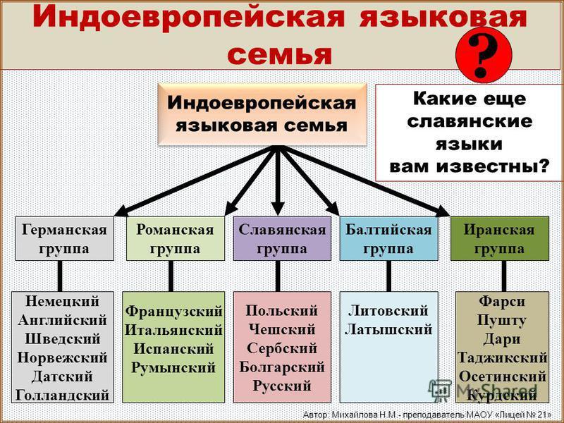 Государственный язык - итальянский, принадлежит к романской группе языков инд