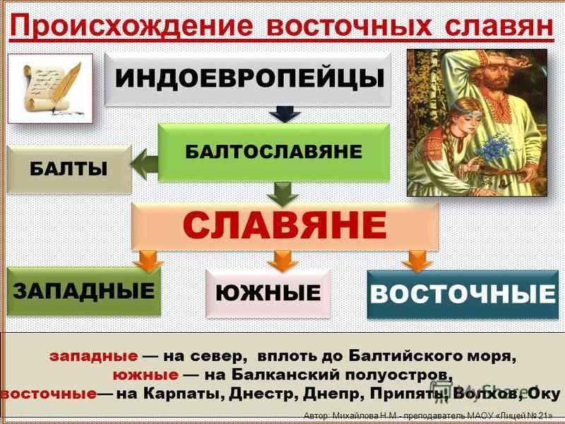 Происхождение восточных славян БАЛТЫ западные на север, вплоть до Балтийского моря, южные на Балканский полуостров, восточные на Карпаты, Днестр, Днепр, Припять, Волхов, Оку СЛАВЯНЕ ЗАПАДНЫЕ ЮЖНЫЕ ВОСТОЧНЫЕ БАЛТОСЛАВЯНЕ ИНДОЕВРОПЕЙЦЫ Автор: Михайлова