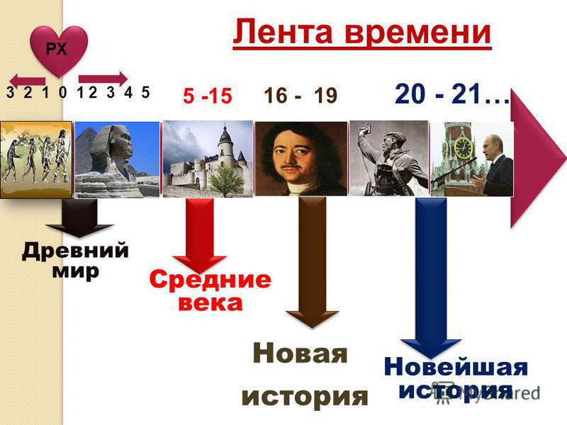 Лента времени Древний мир Средние века Новая история Новейшая история 3 2 1 0 1 2 3 4 5 16 - 19 20 - 21… 5 -15 РХ Новая история