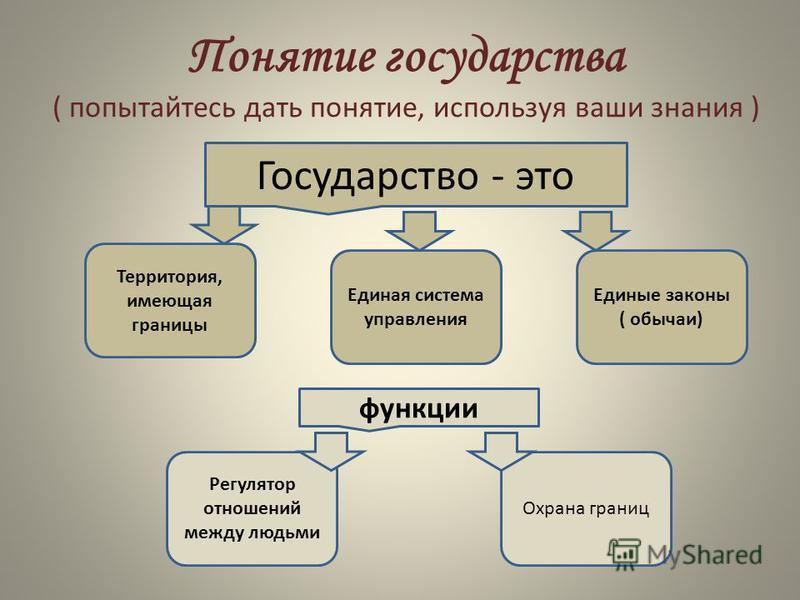 Понятие государства ( попытайтесь дать понятие, используя ваши знания ) Государство - это Территория, имеющая границы Охрана границ Регулятор отношений между людьми Единая система управления Единые законы ( обычаи) функции