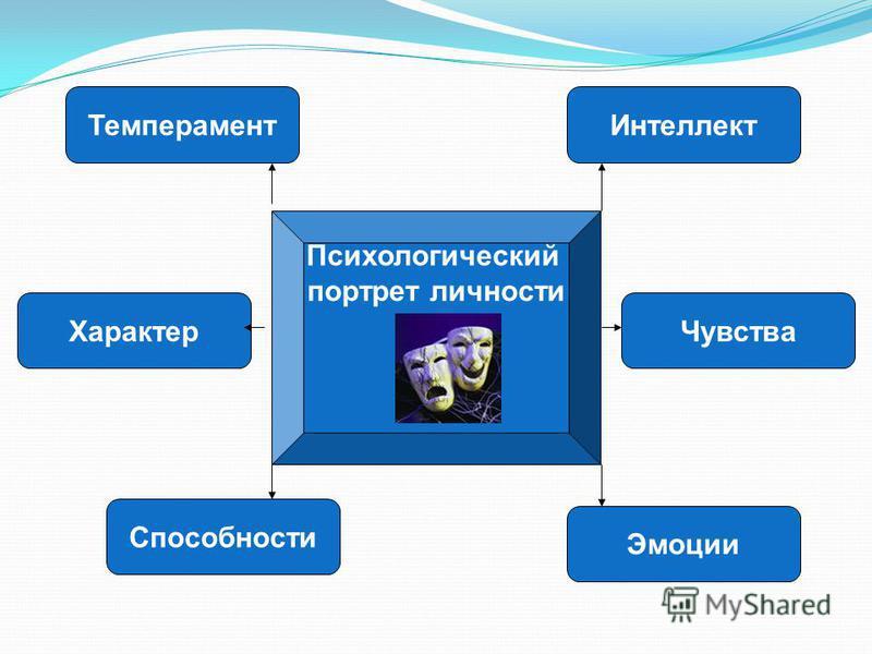 Психологический портрет личности Темперамент Интеллект Характер Способности Эмоции Чувства