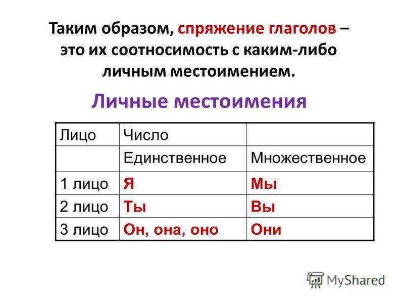 Спряжение глаголов – это изменение глаголов по лицам и числам. I спряжение II спряжение Брить, стелить. Все остальные глаголы (на -ять, -оть, -усть, -ббыть, -чь, -то, …, на -есть (кроме 7 исключений), на -ато (кроме 4 исключений)). Все на –ить (кроме
