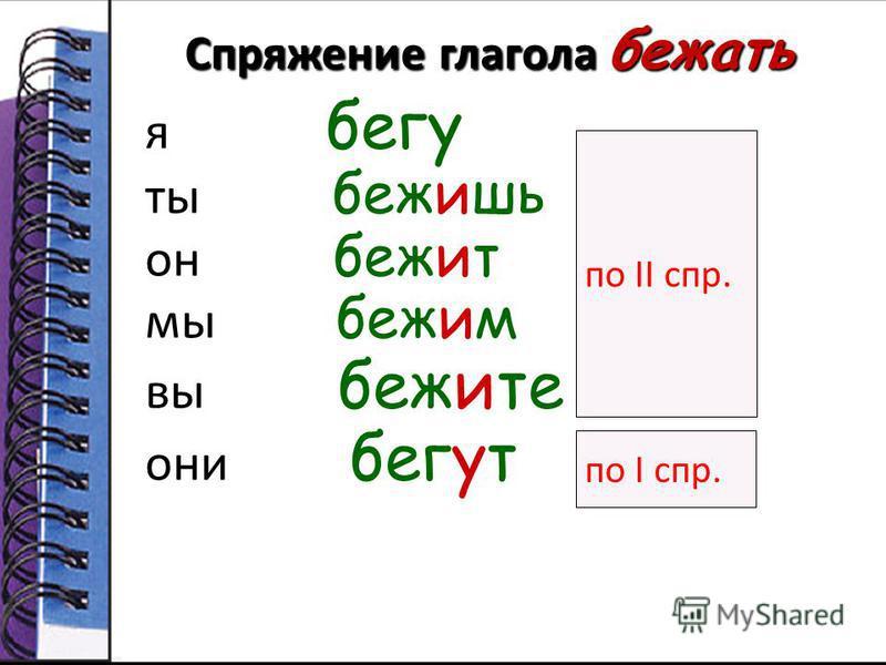 Спряжение глагола хотесть я хочу ты хочешь он хочет мы хотом вы хототе они хотят по I спр. по II спр.