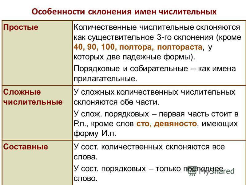 Словарный диктант Контрольный словарный диктант - текст упражнения 481.