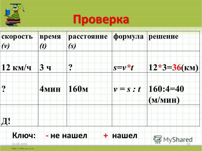 Проверка 22.05.201510 скорость (v) время (t) расстояние (s) формула решение 12 км/ч 3 ч?s=v*t12*3=36(км) ?4 мин 160 мv = s : t160:4=40 (м/мин) Д! Ключ: - не нашел + нашел