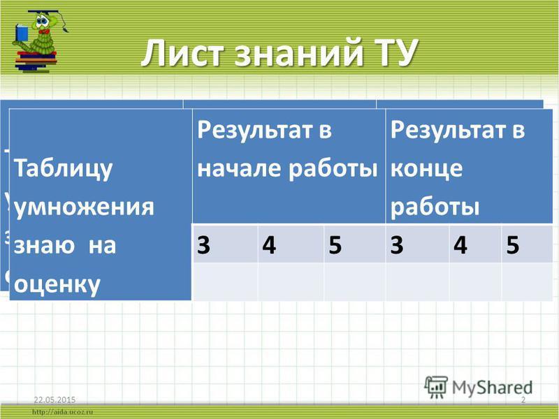Лист знаний ТУ 22.05.20152 Таблицу умножения знаю на оценку Результат в начале работы Результат в конце работы 345345 Таблицу умножения знаю на оценку Результат в начале работы Результат в конце работы 345345