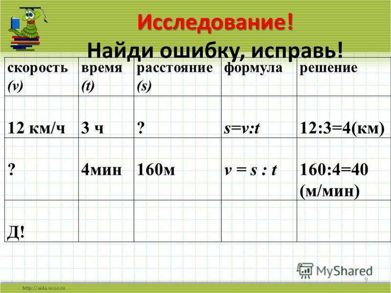 Исследование! Исследование! Найди ошибку, исправь! 9 скорость (v) время (t) расстояние (s) формула решение 12 км/ч 3 ч?s=v:t12:3=4(км) ?4 мин 160 мv = s : t160:4=40 (м/мин) Д!