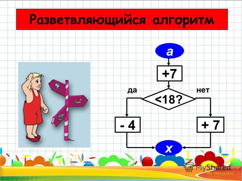 a +7 <18? - 4 + 7 x да нет Разветвляющийся алгоритм