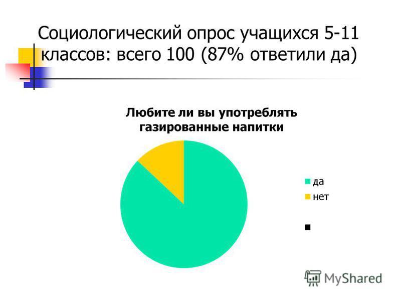 Социологический опрос учащихся 5-11 классов: всего 100 (87% ответили да)