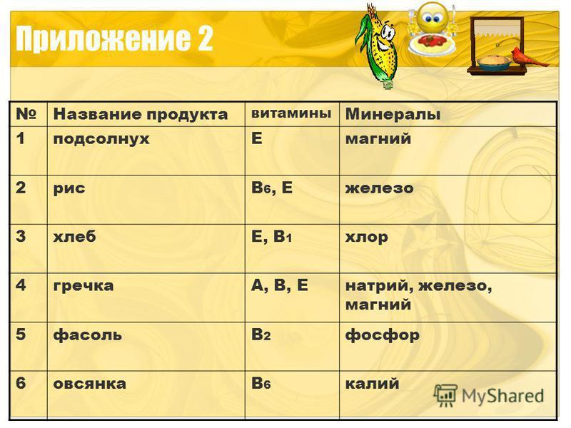 Приложение 2 Название продукта витамины Минералы 1 подсолнух Емагний 2 риса 6, Ежелезо 3 хлебЕ, В 1 хлор 4 гречкаА, В, Енатрий, железо, магний 5 фасольВ2В2 фосфор 6 овсянкаВ6В6 калий