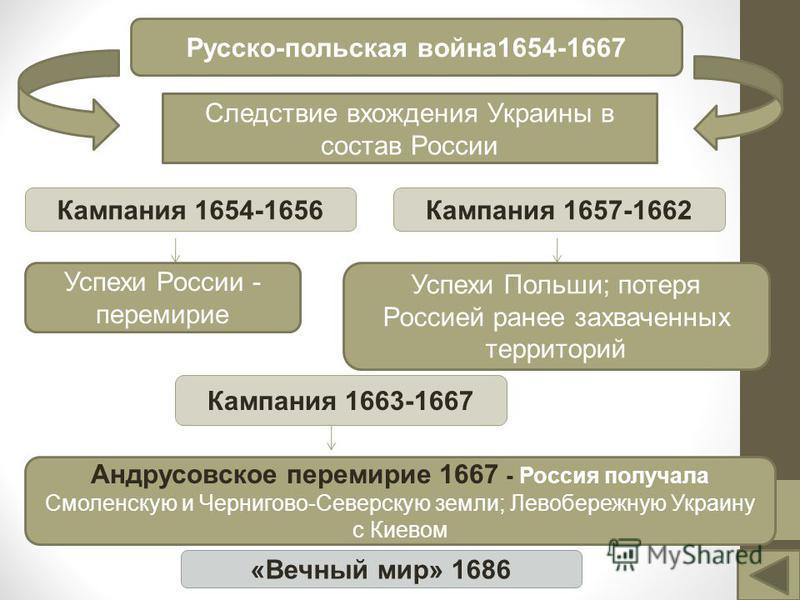 Русско-польская война 1654-1667 Следствие вхождения Украины в состав России Кампания 1654-1656Кампания 1657-1662 Успехи Польши; потеря Россией ранее захваченных территорий Кампания 1663-1667 Успехи России - перемирие Андрусовское перемирие 1667 - Рос