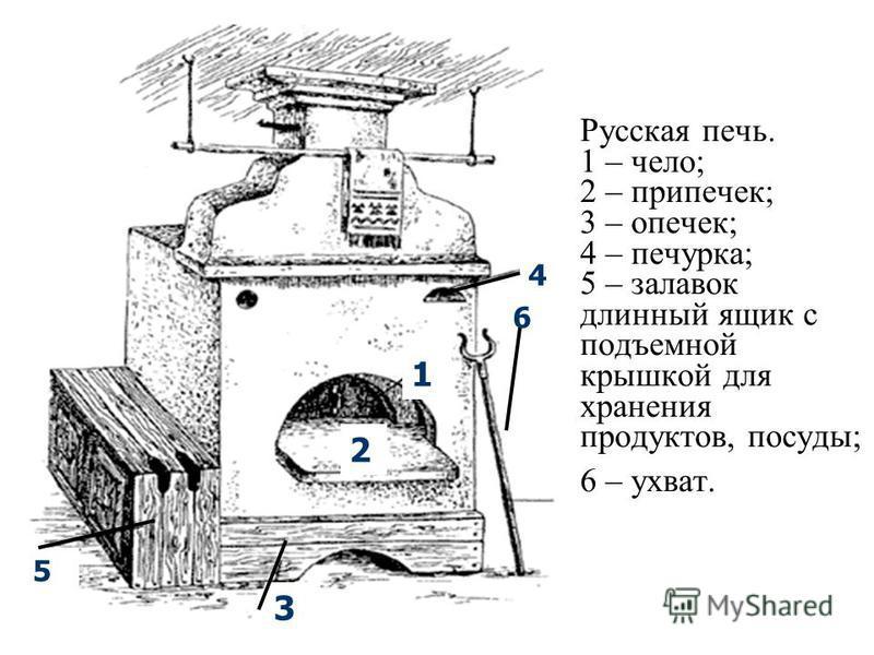 Русская печь. 1 – чело; 2 – припечек; 3 – опечек; 4 – печурка; 5 – залавок длинный ящик с подъемной крышкой для хранения продуктов, посуды; 6 – ухват. 1 2 3 4 5 6