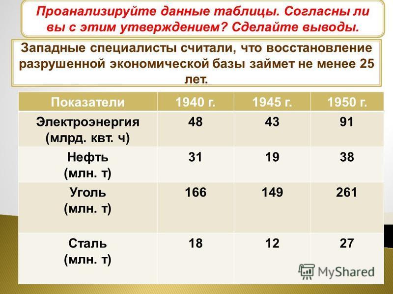 Всего за годы четвертой пятилетки (19461950) были восстановлены и вновь построены 6200 крупных предприятий. В 1950 г., по официальным данным, промышленное производство превысило довоенные показатели на 73 % (а в новых союзных республиках Литве, Латви