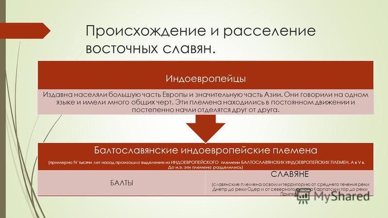 Происхождение и расселение восточных славян. Балтославянские индоевропейские племена (примерно IV тысячи лет назад произошло выделение из ИНДОЕВРОПЕЙСКОГО племени БАЛТОСЛАВЯНСКИХ ИНДОЕВРОПЕЙСКИХ ПЛЕМЕН, А в V в. До н.э. эти племена разделились) БАЛТЫ
