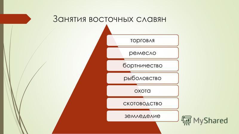 Занятия восточных славян торговляремеслобортничестворыболовствоохотаскотоводствоземледелие