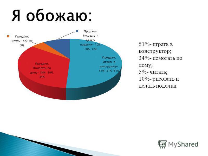 Я обожаю: 51%- играть в конструктор; 34%- помогать по дому; 5%- читать; 10%- рисовать и делать поделки