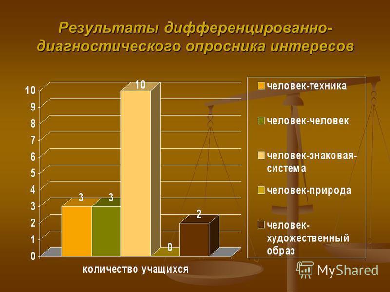 Результаты дифференцированно- диагностического опросника интересов