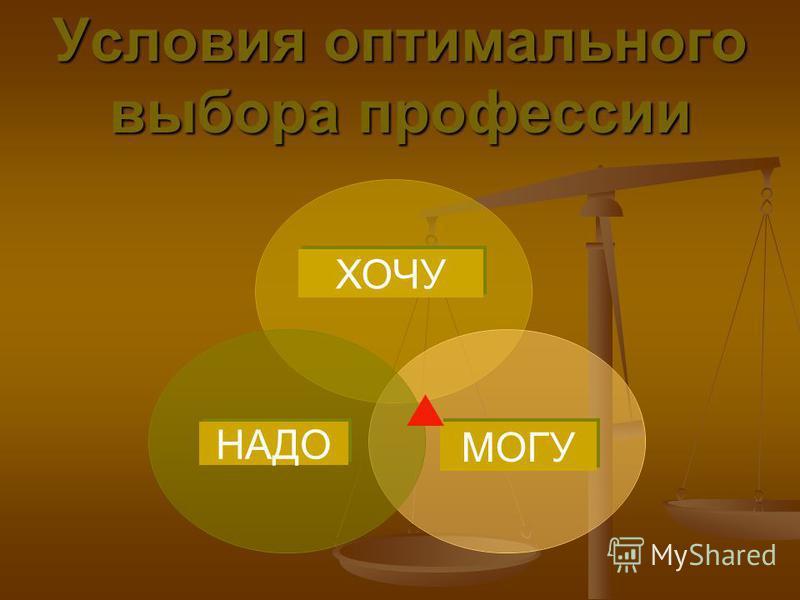 Условия оптимального выбора профессии ХОЧУ МОГУНАДО