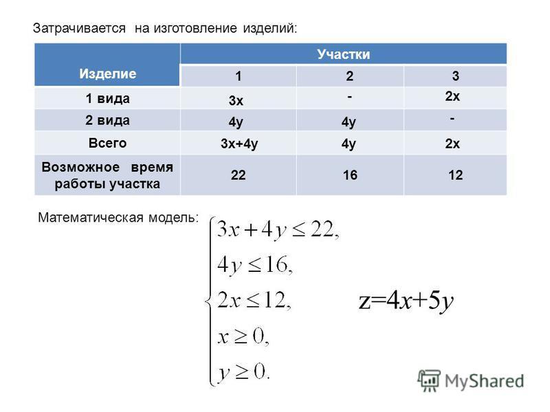 Затрачивается на изготовление изделий: Изделие Участки 123 1 вида 2 вида Всего Возможное время работы участка 221612 3 х 4 у 3 х+4 у - 4 у 2 х - z=4x+5y Математическая модель: