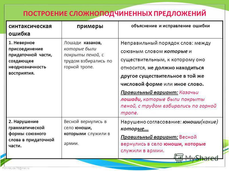 FokinaLida.75@mail.ru ПОСТРОЕНИЕ СЛОЖНОПОДЧИНЕННЫХ ПРЕДЛОЖЕНИЙ синтаксическая ошибка примеры объяснение и исправление ошибки 1. Неверное присоединение придаточной части, создающее неоднозначность восприятия. Лошади казаков, которые были покрыты пеной