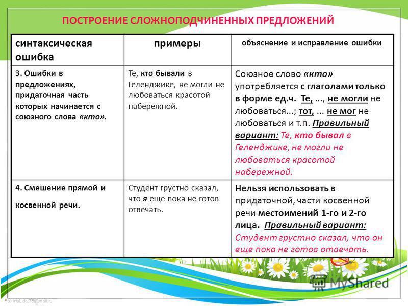 FokinaLida.75@mail.ru ПОСТРОЕНИЕ СЛОЖНОПОДЧИНЕННЫХ ПРЕДЛОЖЕНИЙ синтаксическая ошибка примеры объяснение и исправление ошибки 3. Ошибки в предложениях, придаточная часть которых начинается с союзного слова «кто». Те, кто бывали в Геленджике, не могли
