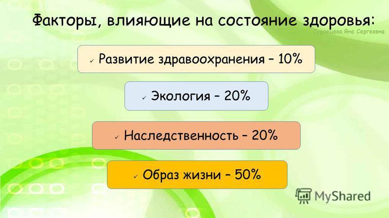 Образ жизни – 50% Наследственность – 20% Экология – 20% Развитие здравоохранения – 10% Факторы, влияющие на состояние здоровья: Суровцева Яна Сергеевна