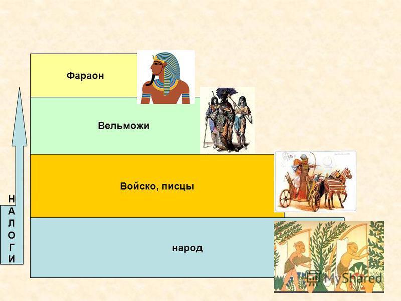 Фараон Вельможи Войско, писцы народ НАЛОГИНАЛОГИ