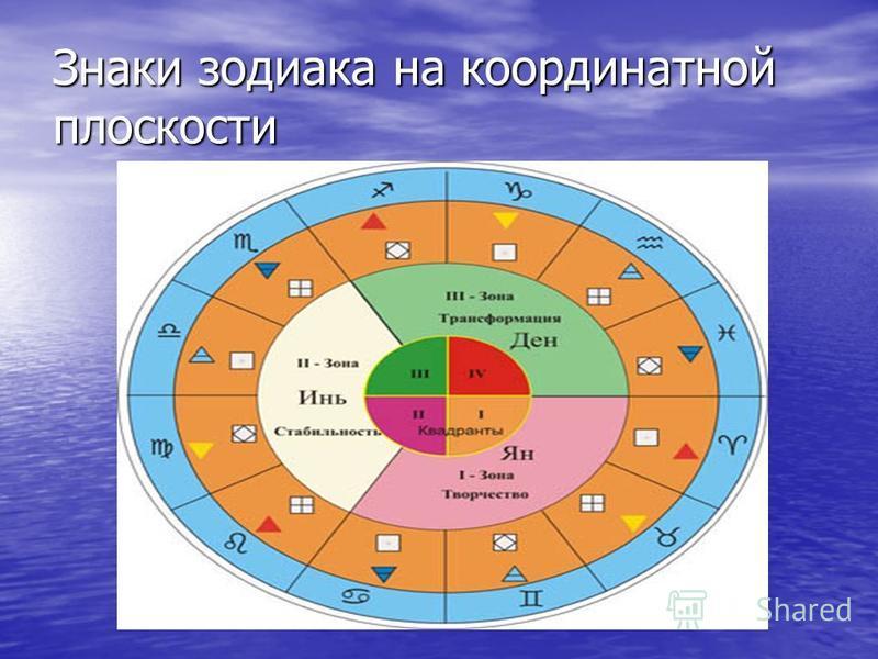 Знаки зодиака на координатной плоскости