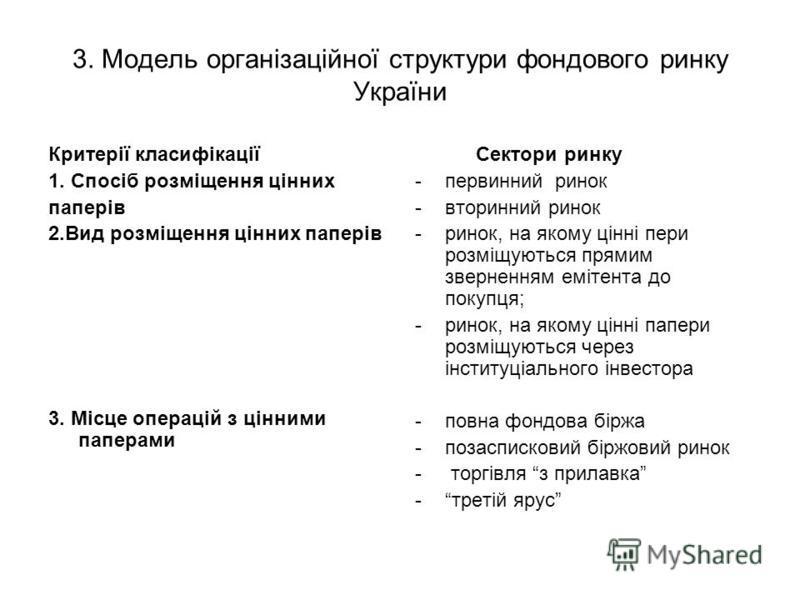 3. Модель організаційної структури фондового ринку України Критерії класифікації 1. Спосіб розміщення цінних паперів 2.Вид розміщення цінних паперів 3. Місце операцій з цінними паперами Сектори ринку -первинний ринок -вторинний ринок -ринок, на якому
