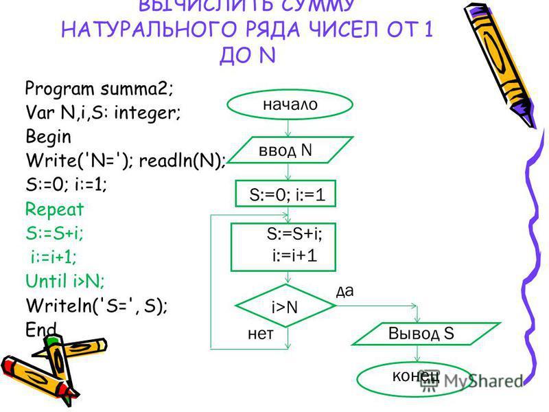 ВЫЧИСЛИТЬ СУММУ НАТУРАЛЬНОГО РЯДА ЧИСЕЛ ОТ 1 ДО N Program summa2; Var N,i,S: integer; Begin Write('N='); readln(N); S:=0; i:=1; Repeat S:=S+i; i:=i+1; Until i>N; Writeln('S=', S); End. начало конец ввод N S:=0; i:=1 i>N S:=S+i; i:=i+1 Вывод S да нет