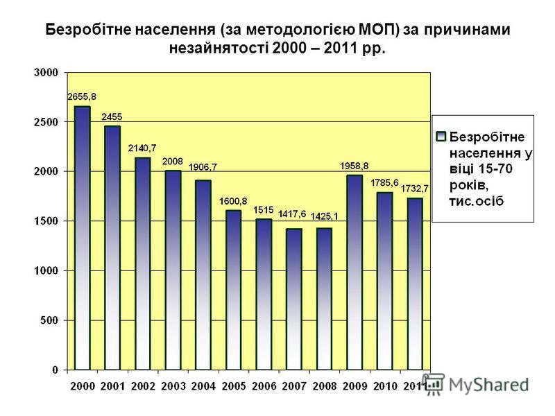 Безробітне населення (за методологією МОП) за причинами незайнятості 2000 – 2011 рр.