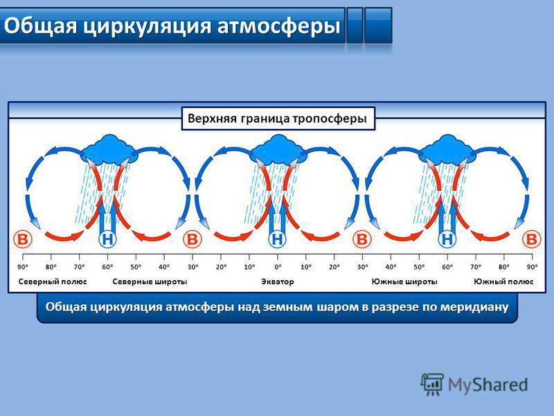 Общая циркуляция атмосферы 90 o 80 o 70 o 60 o 50 o 40 o 30 o 20 o 10 o 0o0o 20 o 30 o 40 o 50 o 60 o 70 o 80 o 90 o Верхняя граница тропосферы Северный полюс Северные широты ЭкваторЮжные широты Южный полюс Общая циркуляция атмосферы над земным шаром