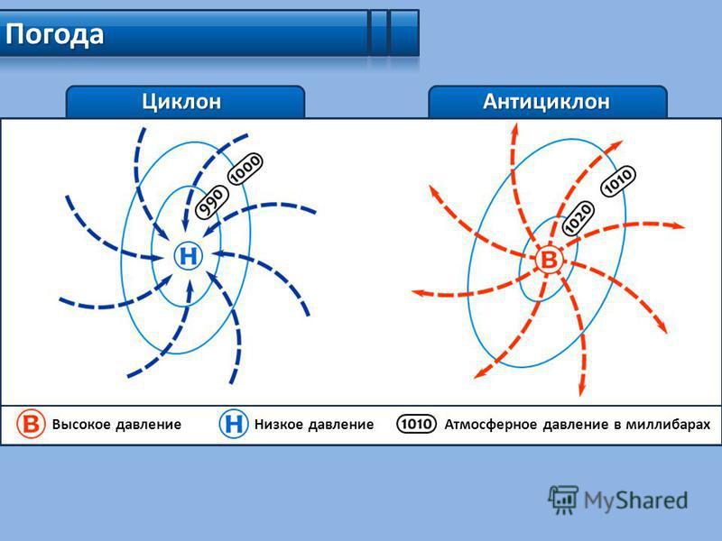 Циклон Погода Антициклон Высокое давление Низкое давление Атмосферное давление в миллибарах