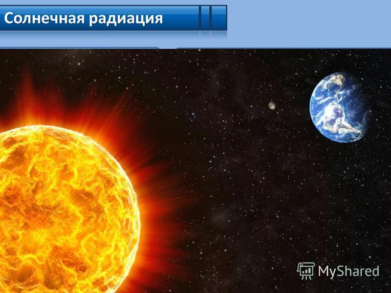 Солнечная радиация Прямая (не рассеянная и не поглощённая атмосферой) Поглощённая атмосферой Отражённая атмосферой Отражённая облаками Отражённая сушей и океаном Рассеянная в атмосфере Поглощённая земной поверхностью