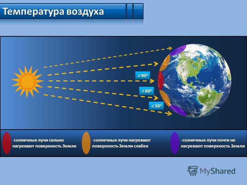 Температура воздуха 90 o 60 o 30 o -солнечные лучи сильно нагревают поверхность Земли -солнечные лучи нагревают поверхность Земли слабее -солнечные лучи почти не нагревают поверхность Земли