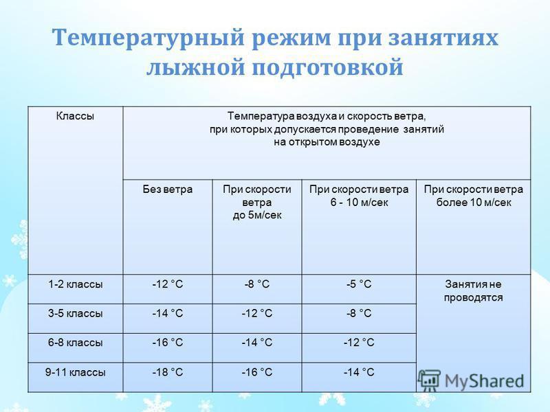 выбор есть при какой температуре отменяются занятия в дошкольных учреждениях правонарушений