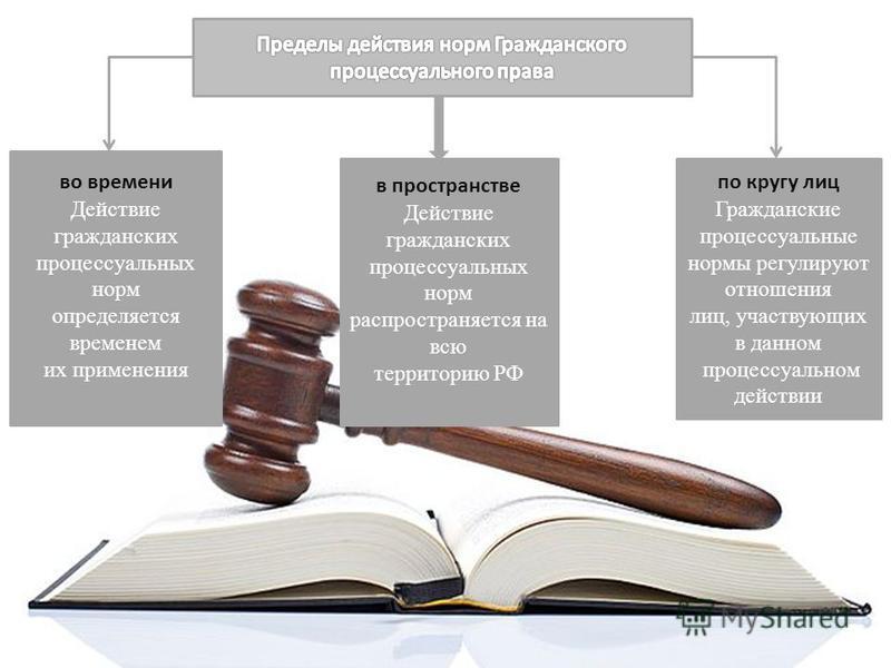 во времени Действие гражданских процессуальных норм определяется временем их применения по кругу лиц Гражданские процессуальные нормы регулируют отношения лиц, участвующих в данном процессуальном действии в пространстве Действие гражданских процессуа