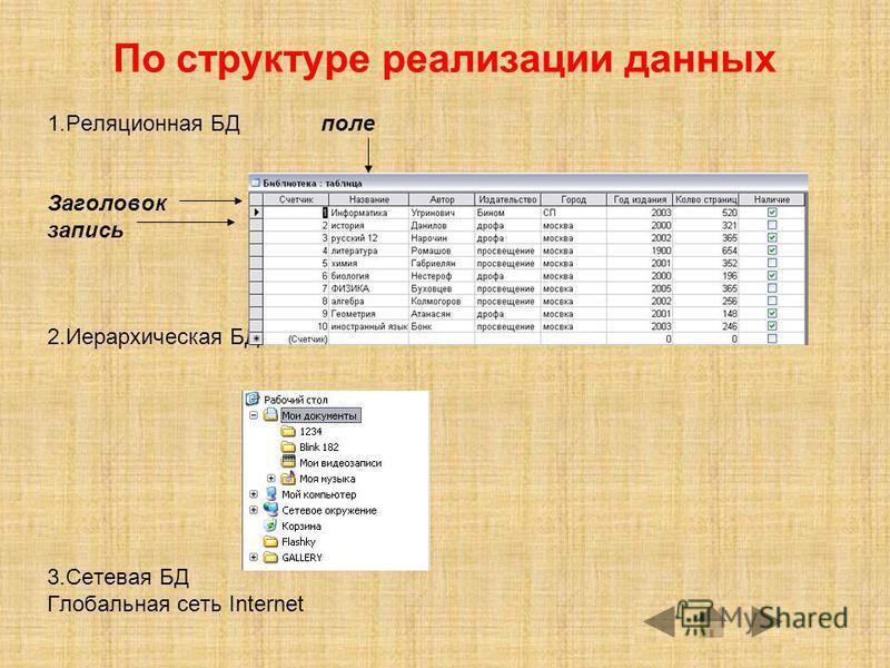 По структуре реализации данных 1. Реляционная БД поле Заголовок запись 2. Иерархическая БД 3. Сетевая БД Глобальная сеть Internet