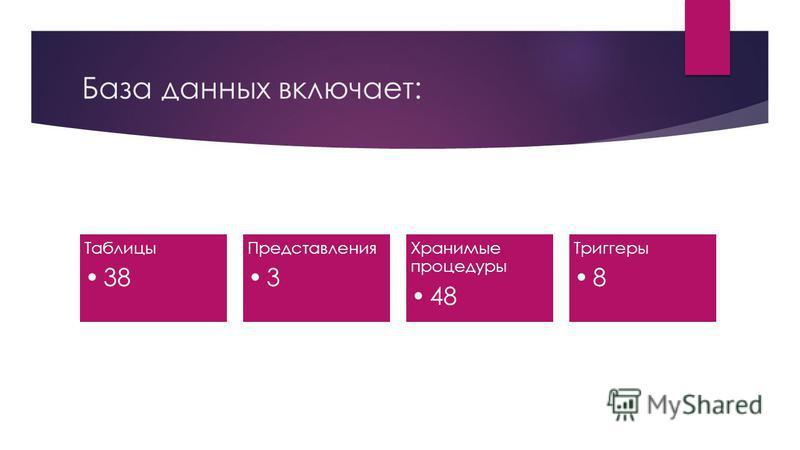 База данных включает: Таблицы 38 Представления 3 Хранимые процедуры 48 Триггеры 8