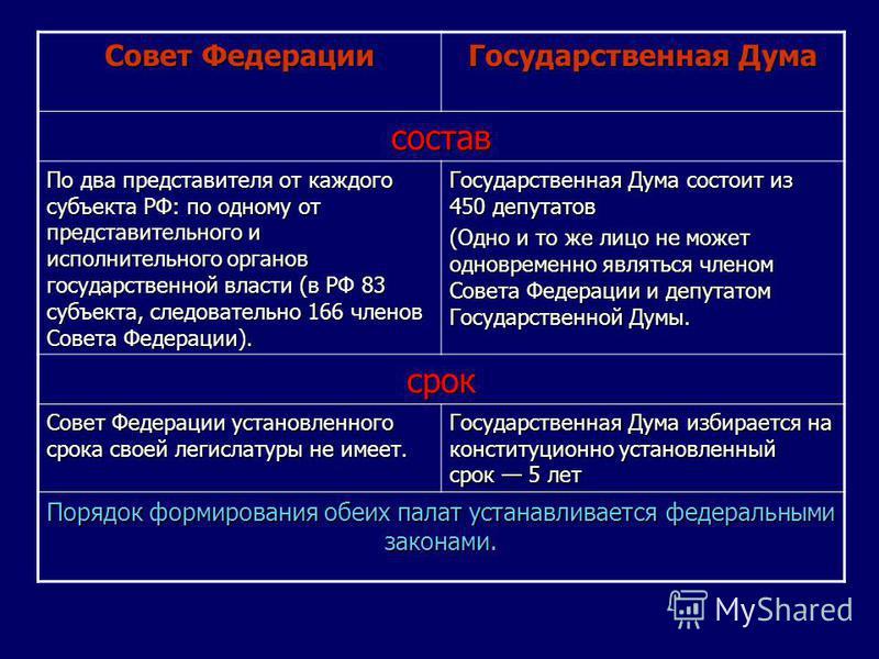 Государственная Дума состав По два представителя от каждого субъекта РФ: по одному от представительного и исполнительного органов государственной власти (в РФ 83 субъекта, следовательно 166 членов Совета Федерации). Государственная Дума состоит из 45